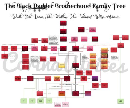 BDB Black Dagger Brotherhood Family Tree