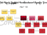 BDB Family Tree – Assail, Sola