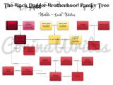 BDB Family Tree – Mhurder, Sarah,Natelem